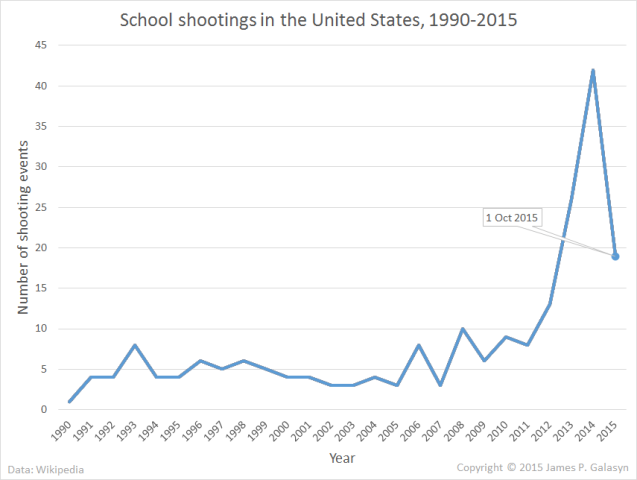 School shootings in the US 1990-Oct 2015